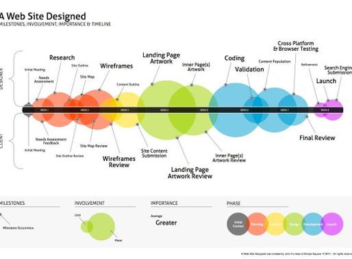 A Web Site Designed