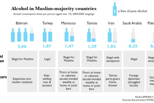 Tequila Oumma: Consommation d'alcool dans les pays majoritairement musulmans