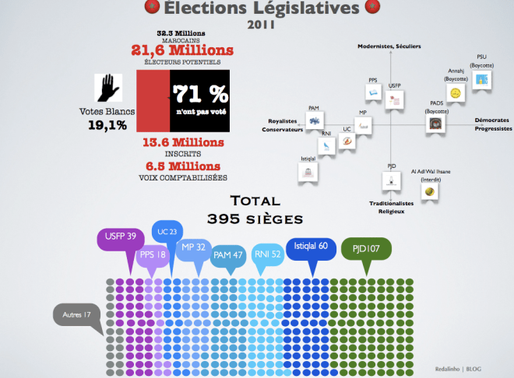 Comparaison de la participation électorale au Maroc, en Tunisie et en Espagne