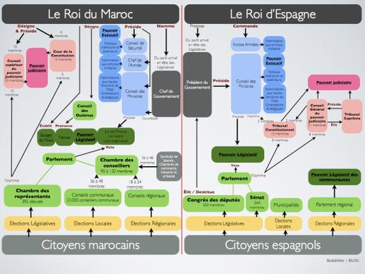 Comparatif constitutions espagnole / marocaine