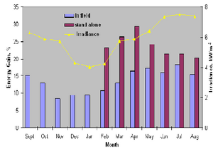 EXPERIMENTAL ANALYSIS OF THE INCREASES IN ENERGY GENERATION OF BIFACIAL OVER MONO-FACIAL PV MODULES