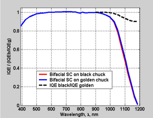 INDUSTRIALLY FABRICATED BIFACIAL Si SOLAR CELLS WITH n+-p-p+ STRUCTURE