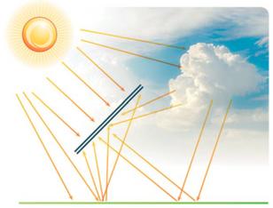 UNDERSTANDING ENERGY GAIN IN BIFACIAL PV SYSTEMS