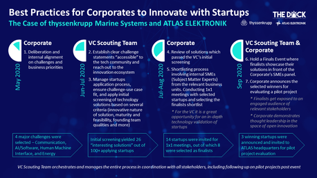 Scouting for Corporate Innovation