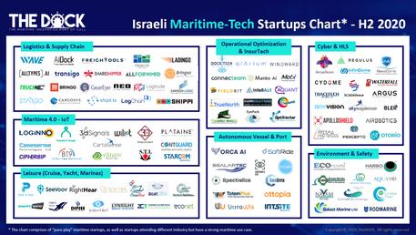 Israeli Maritime-Tech Startups Chart