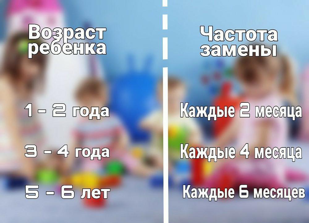 Как частно необходимо менять детскую обувь в зависимости от возраста ребенка