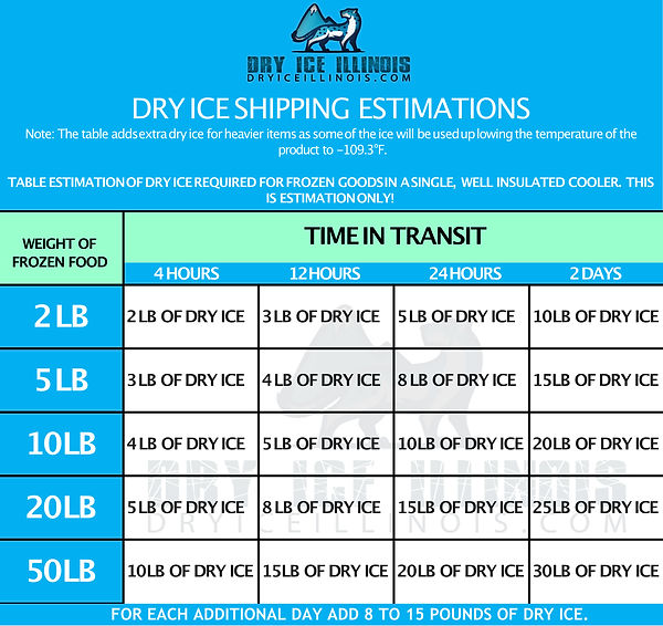 DRY ICE ESTIMATION CHART.jpg