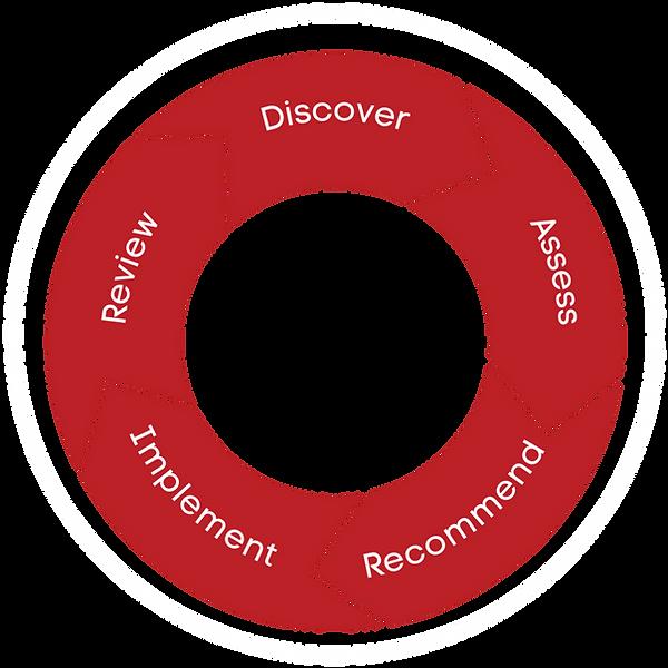 The AZ Advisory Proven Process