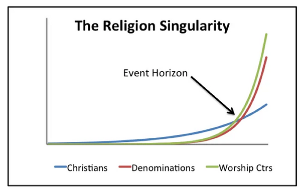 Responses to the Religion Singularity: A Rejoinder