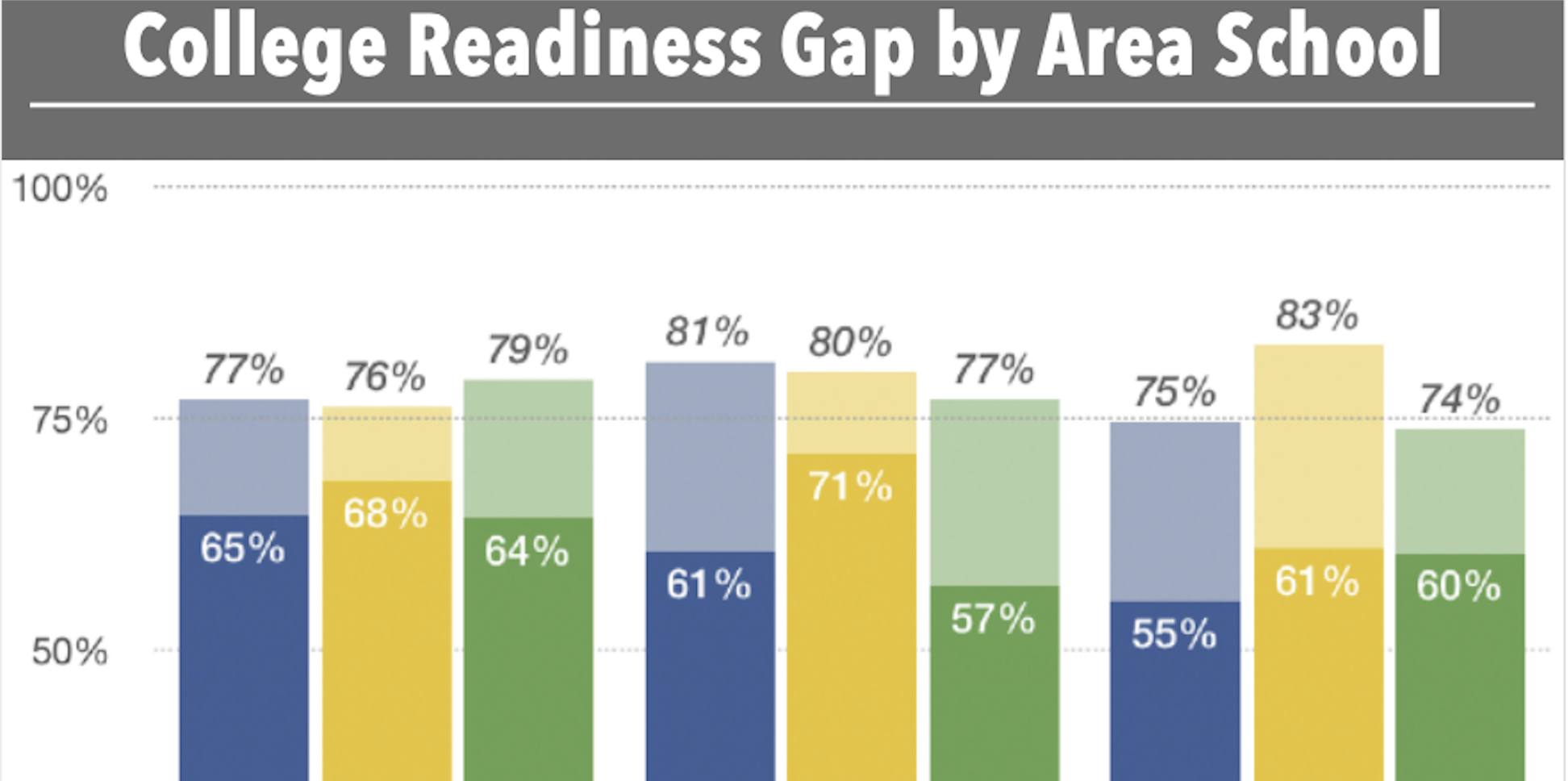 College Readiness Gap