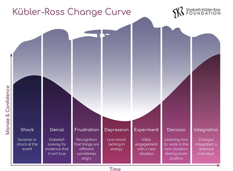 Dealing with Loss – The Grief/Change Cycle