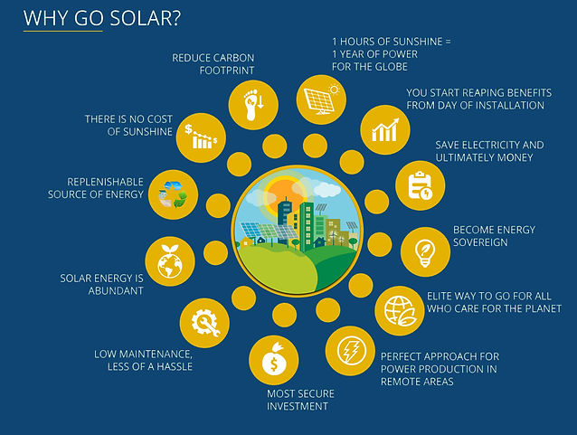 This is an infographic explaining the benefits of going solar