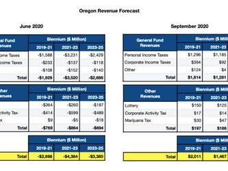 September 2020 Revenue Forecast Released