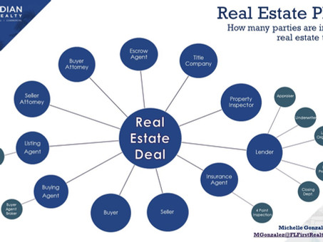 Real Estate Players - How many parties are involved in a real estate transaction?