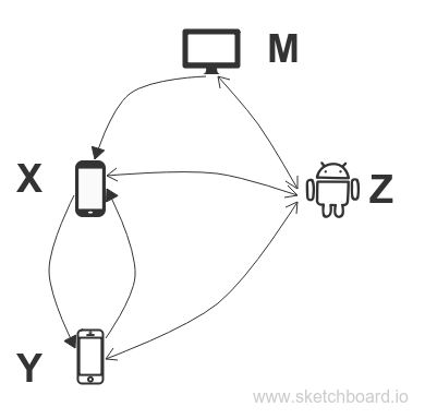 a diagram that shows an android connected with other devices