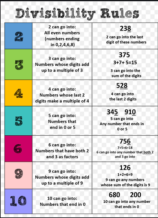 Divisibility Rule Chart.PNG