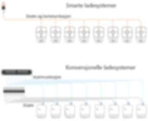 Smart vs konvensjonell ladesystem.png