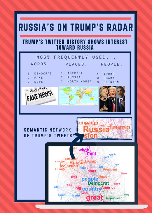 Students Work Sample: Trump Tweets Analytics