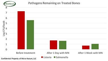 Bones pathogen data.jpg