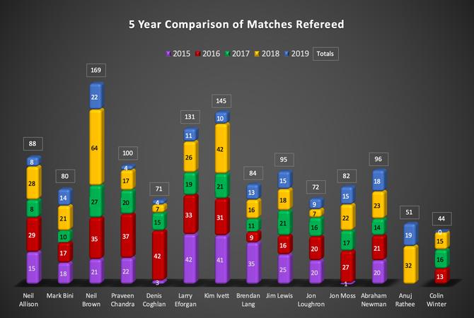 2019 Statistics