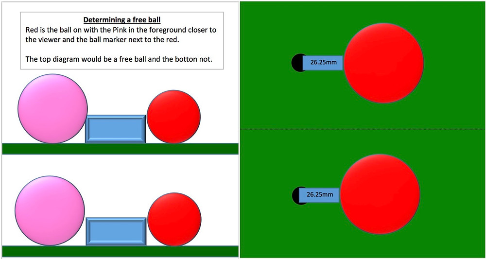 The diagram on the top right shows a spot that will take a ball and at the bottom, one that won't.