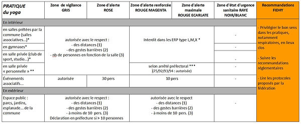 Tableau zones et restrictions 20-0929.jp
