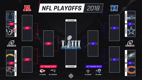 Predicting the first round of the NFL Playoffs