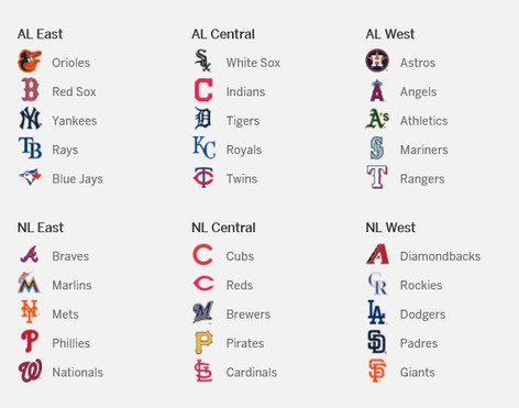 The MLB Divisional Frontrunners