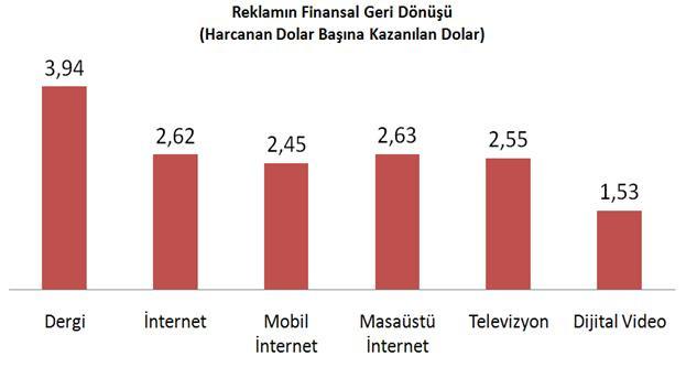 Reklamın finansal geri dönüşü grafiği