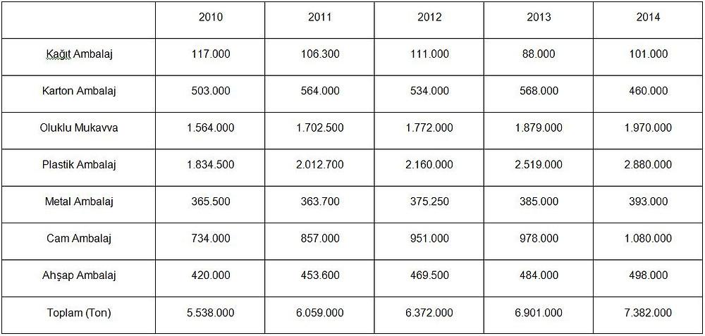 Türkiye ambalaj sektörleri üretim miktarları