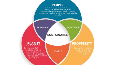 SUSTAINABILITY, what comes in your mind when you hear this word?