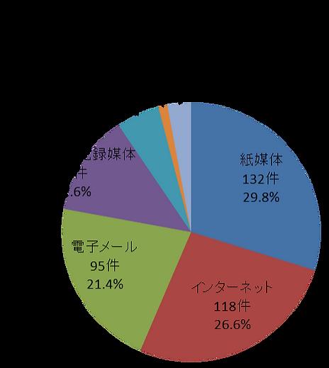 媒体・経路別漏洩件数.png