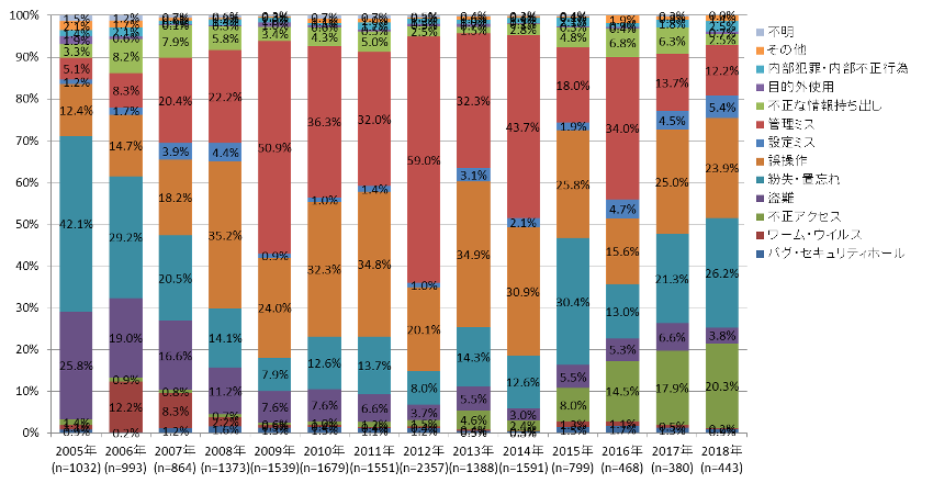 原因別漏洩件数の経年変化.png