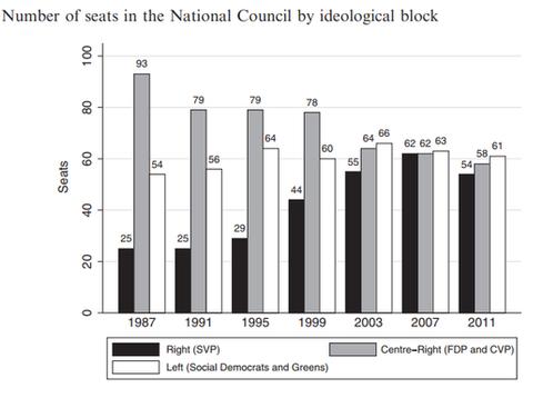 La Derecha Radical en Suiza: el caso de la Unión Democrática del Centro (UDC/SVP)