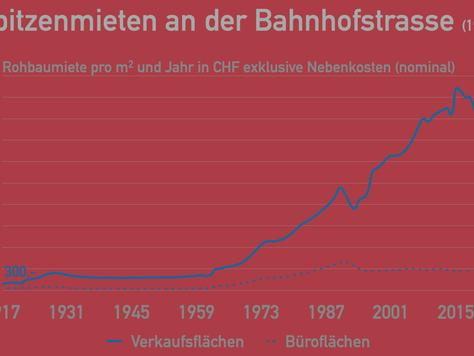 Pandemiebedingtes Artefakt revitalisiert: Mietpreisindex für die Zürcher Bahnhofstrasse
