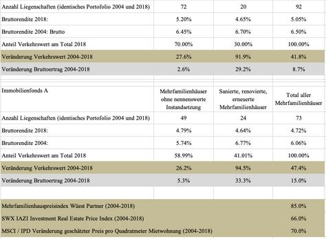 Unzeitgemässe Betrachtung: Entwicklung der Transaktionspreise von Mehrfamilienhäusern