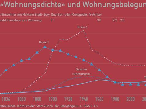 «Verdichtung» in der Stadt Zürich: Zeitreihenanalyse