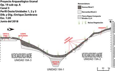 Perfil de las excavaciones del Canal # 3