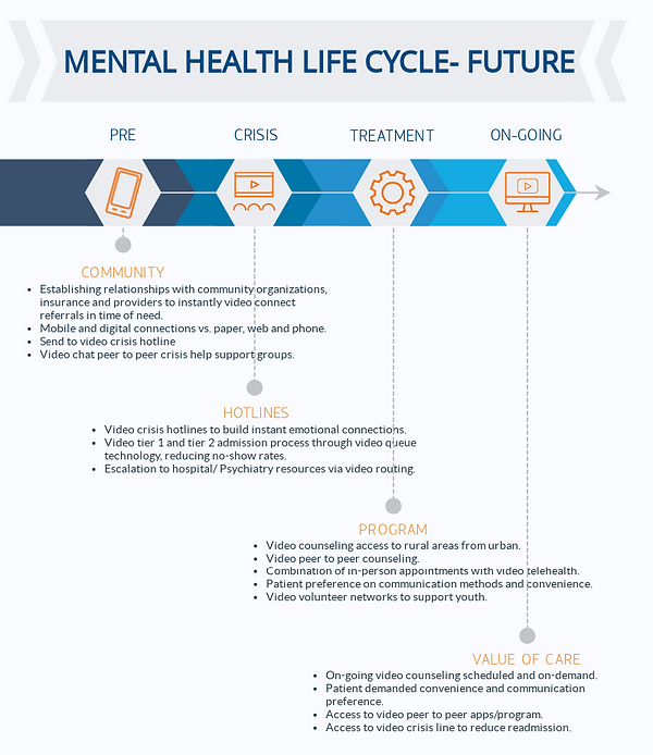 Mental Health Future Treatment Model.png