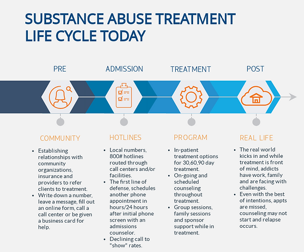 Substance Abuse Treatment Model Today.pn