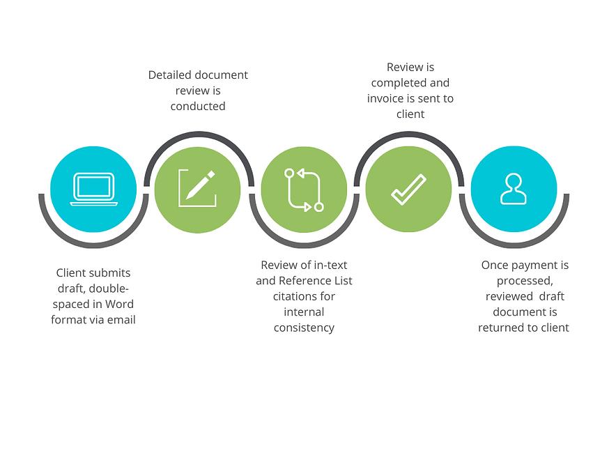 document review process diagram.png