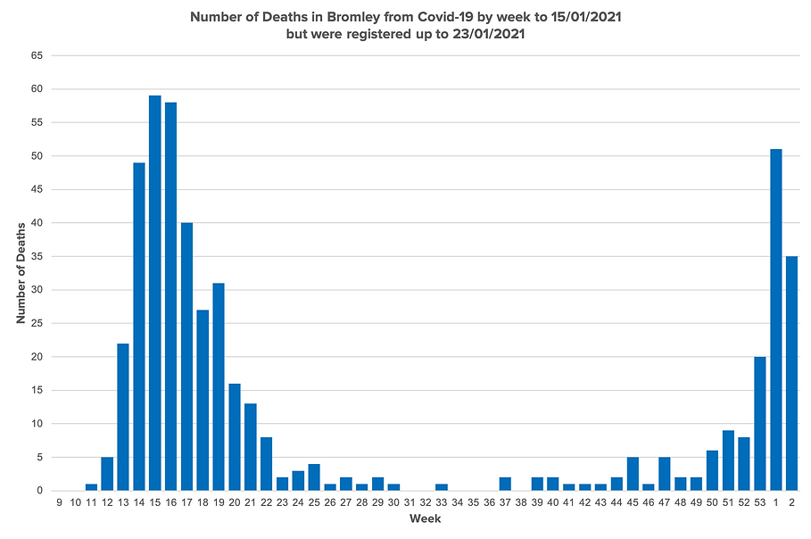 Number of Deaths in Bromley from Covid-1