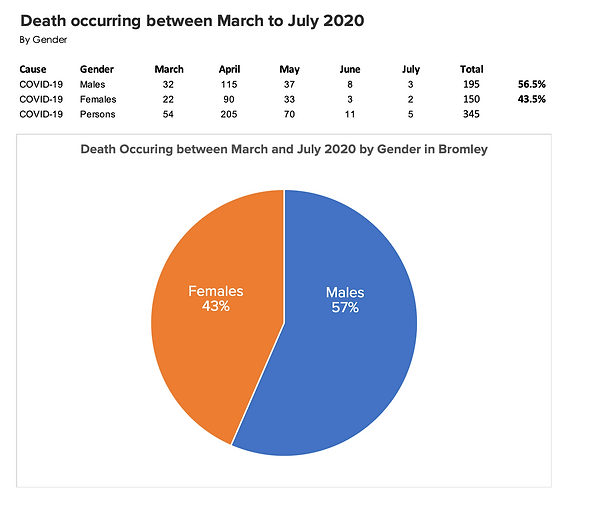 Death occurring between March to July 20