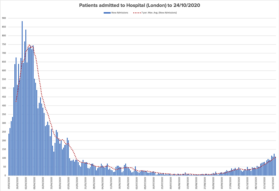 Patients admitted to Hospital (London) t