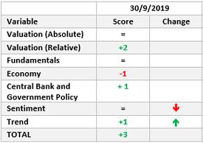 Asset Allocation Framework - September 2019