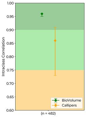BioVolume ICC inter-operator variability performance