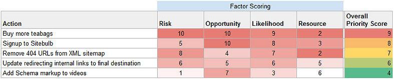 factor scoring model