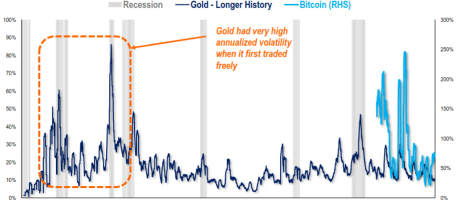 비트코인은 디지털 금이 될 수 있을까?