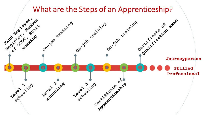 This is a picture of the steps that are taken to start and finsh an apprenticship