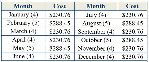 average monrthly cost for groceries